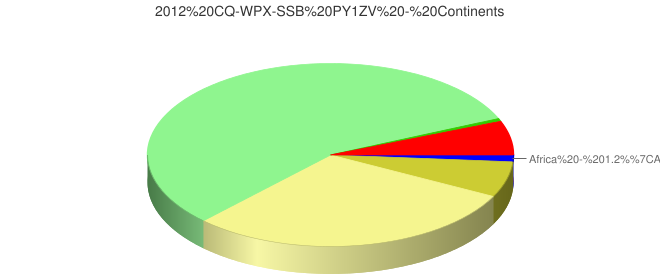 2012 CQ-WPX-SSB PY1ZV - Continents